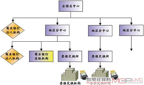 金融行业的票据处理流程实际上是树状结构,但各个层次的分支机构