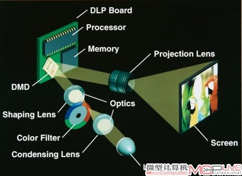 单片式dlp投影机工作原理图